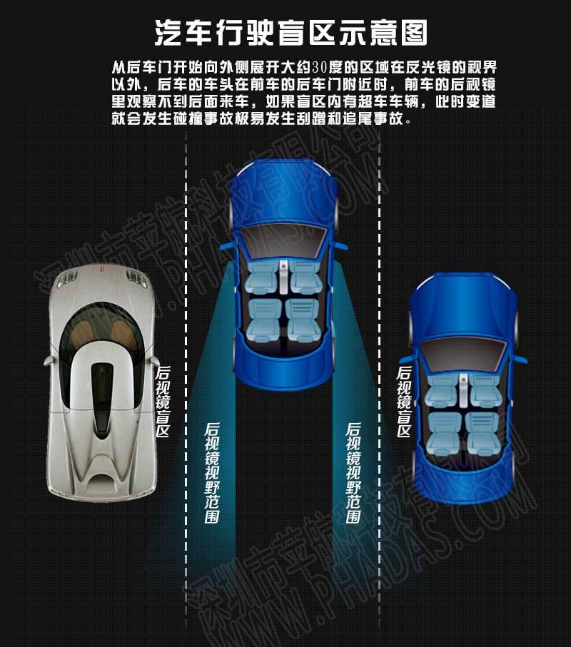 以及后视镜盲区里有没有车辆。当车辆靠近或者盲区内有车辆的时候,盲区监测系统就会通过灯光、声音等方式提醒驾驶员,此时变道有危险。 盲点监测系统可以主动提示驾驶安全,降低开车时变道时与盲区内车辆发生碰撞事故的可能性。 众所周知,驾驶时变道容易引发碰撞等交通事故,是因为后视镜有盲区的存在。其他车子位于盲区时,驾驶员是看不到的,此时贸然变道的话就很可能会发生交通事故。变道时、雨雾天开车后视镜模糊时、夜间开车被后面的远光灯晃眼时,都会用得到。 盲点监测系统的作用在于:变道时避免因盲区有车而碰撞,雨雾天和夜间开车时主